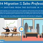 Verschuiving van field sales naar inside sales