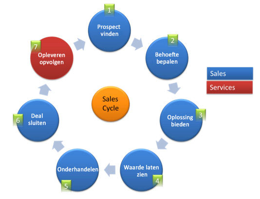 sales-cycle-acquisitie